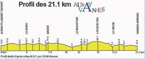Profil Auray-Vannes